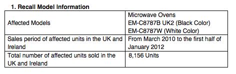 Safety Notice – Product Recall of Certain SANYO Microwave