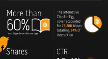 "Quarter of a million ""blipps"" make ShortList the world's most successful interactive magazine. [INFOGRAPHIC]"