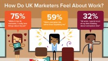 How do UK marketers feel about work?