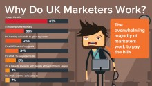 Why do UK marketers work?