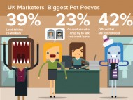 What are UK marketers biggest pet peeves?