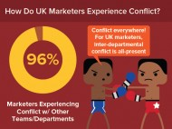How do UK marketers experience conflict?