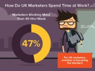 How do marketers spend time at work?