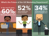 What is the future of the UK Marketing Department?