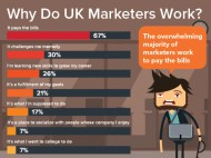 Why do marketers work?