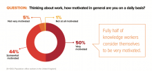 Half of workers consider themselves to be very motivated.