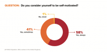 58% of workers consider themselves to be self-motivated.