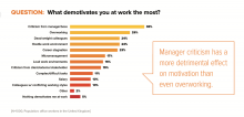 Manager criticism ranks top of the list for demotivation at work.