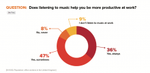 Does music help productivity levels?