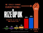 Rize Up voter graph